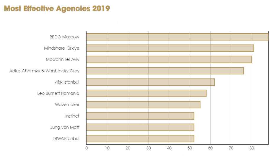 Most Effective Agencies 2019, Effie Worldwide, BBDO Moscow
